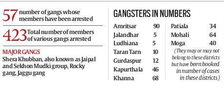 Name of gangsters