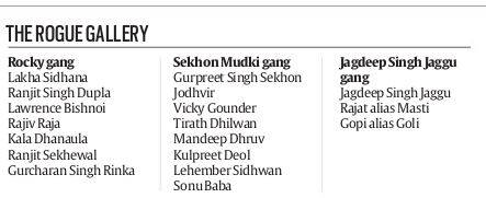Hardlook: Gangsters of Punjab | India News, The Indian Express