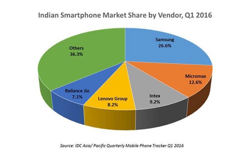 Tablet computers, Datawind, India Tablet Market IDC, Samsung, Micromax, Micromax LapTab, IDC Tablet India Q1 2016, 2016 Q1 Tablet, technology, technology news