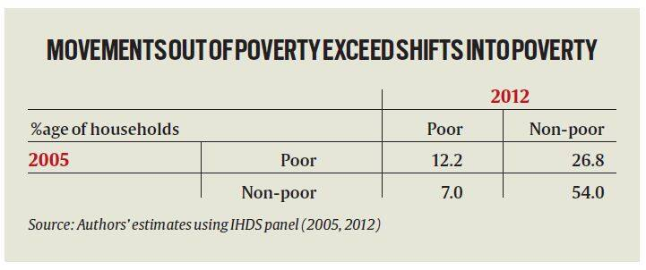 Poverty Down But In Hangs By A Thread The Indian Express - Number of poor in the world