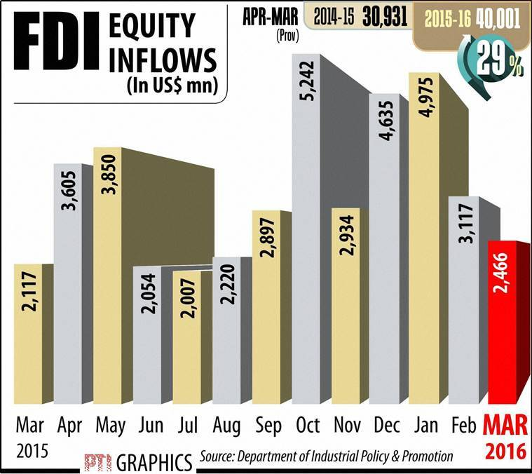 FDI, 100% FDI, FDI civil aviation, FDI defence, defence 100% FDI, aviation 100% FDI, FDI policy, narendra modi, modi fdi, modi news, india news
