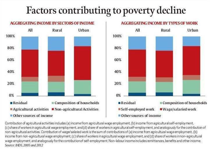 what are the factors that contribute to poverty