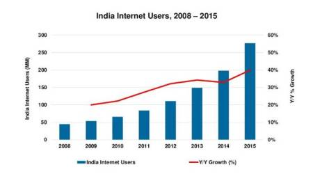 Mary Meeker Internet Trends 2016 report: India driver of growth for theworld