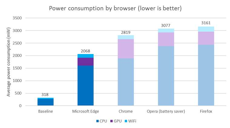 Microsoft claims its Edge browser lasts longer and consumes less power than Chrome (Source: Microsoft)