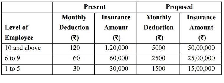 7th Pay Commission Allowances To Pension Heres Everything You