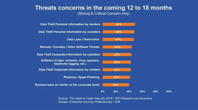 data theft, corporate data theft, malware attack, cyberattack, cybersecurity, Internet, online safety, phishing, Accenture, HfS Research, technology, technology news
