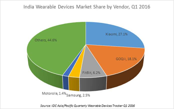 Xiaomi, Fitness bands, India Wearables market, IDC wearables India, India top wearable, India best fitness bands, Mi Band vs GoQii, Apple Watch, Gear S2, Gear S2 review, smart wearables India, technology, technology news