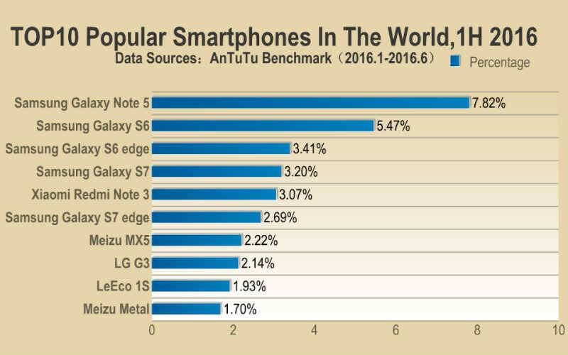 Samsung Galaxy Note 5 was the most popular smartphone globally in the first half of 2016 (Source: Antutu)