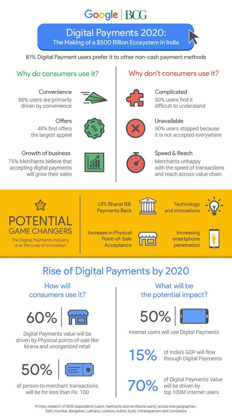 Google, Digital Payments, Digital Payments India, India Digital Payments value, Google-BCG study, Digital Payments study Google, Google India, technology, technology news