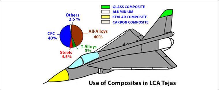 This is what makes India's Tejas aircraft unique | India