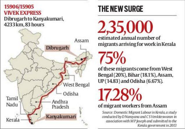 assam , assam migrant workers to kerala, assam youth to kerala for employment, Assam government's Economic Survey, unemployed assam people, Domestic Migrant Labour in Kerala, assam news, india news, latest news