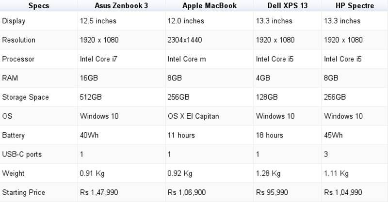 Asus Zenbook 3 vs Macbook big