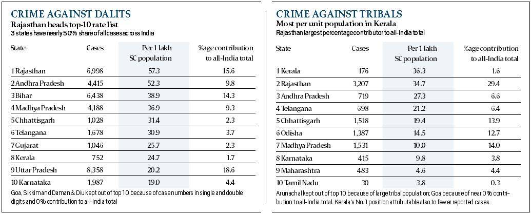 article on increasing crime rate in delhi