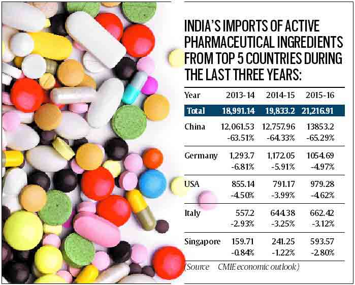 pharma import from china