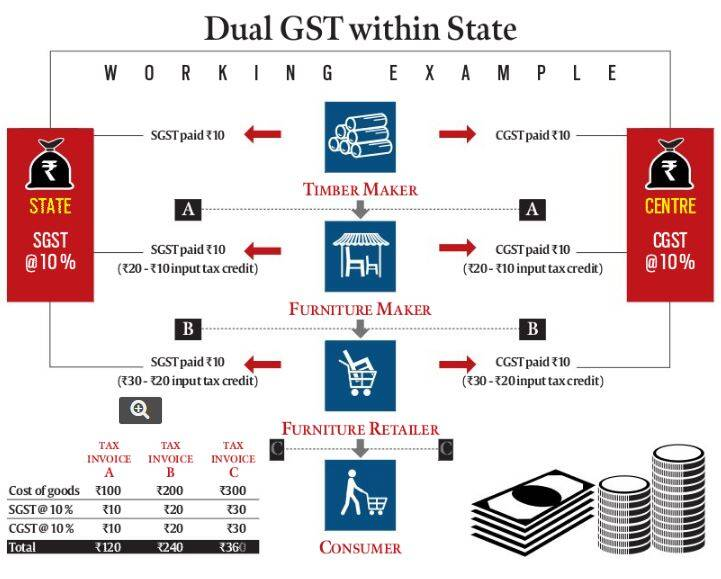 gst, gst bill, gst bill effects, gst bill news, passing of gst, gst, gst affects, jaitley, arun jaitley, india taxes, india news, india gst