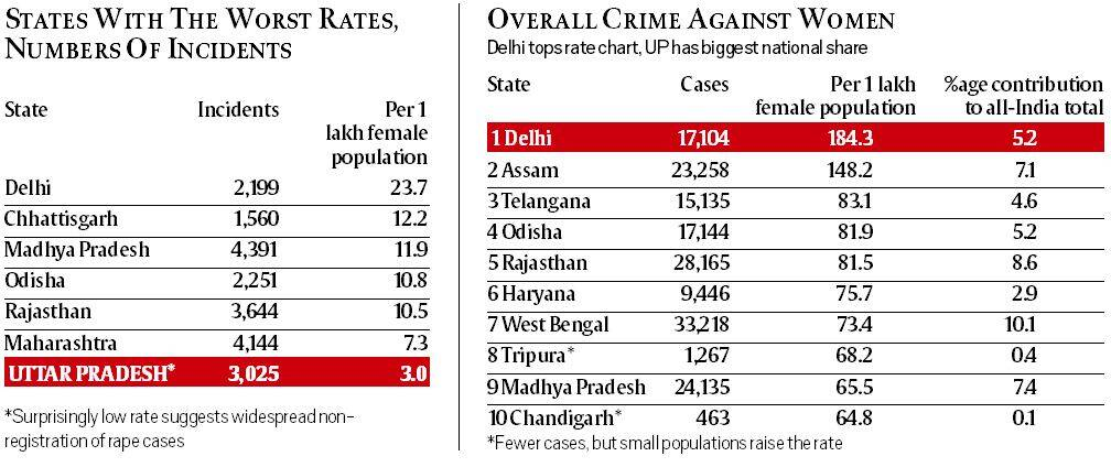 national crime records bureau data 2015 slight dip in rape crime against women the indian. Black Bedroom Furniture Sets. Home Design Ideas