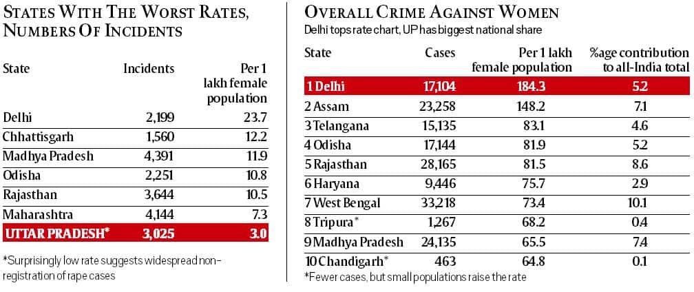 National Crime Records Bureau data, 2015: Slight dip in rape