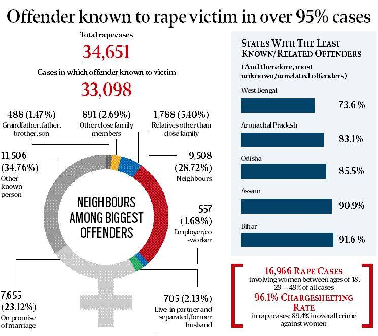 National Crime Records Bureau data, 2015: Slight dip in rape