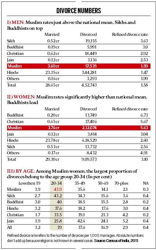 Muslim Women Of Age Remain Most Vulnerable To Divorce - Religion wise population in world 2016