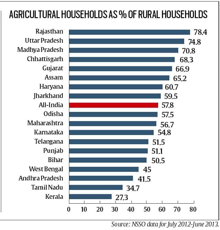 tamil nadu, tamil nadu farmers, farmers protests, jat protests, maratha protests, patel protests, kapu protests, Tamil Nadu Agricultural University , india farmers, india news