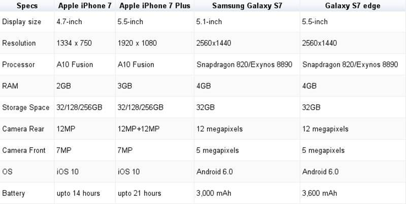 Apple, iphone, iphone 7, Samsung Galaxy s7, iphone 7 vs iphone 7 plus, iphone 7 vs galaxy s7, iphone 7 plus vs galaxy s7 edge, samsung vs apple, apple vs samsung, india, ios 10, apple india, iphone 7 india, technology news, indian express