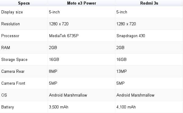 Moto e3 power, moto e3 power vs redmi 3s, moto e3 power compared, motorola, xiaomi, budget smartphones india, moto e3 power specs, moto e3 power features, moto e3 power price, india, technology news, indian express