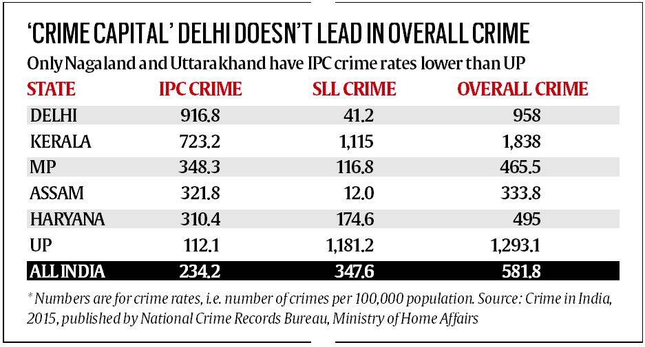 ncrb data the odd case of crime in uttar pradesh ipc rate very low overall very high the. Black Bedroom Furniture Sets. Home Design Ideas