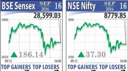 NIFTY, NIFTY rises, NIFTY rise, NSE NIFTY, NIFTY gains, gains, rise, NIFTY falls, NIFTY fall, india market, india economy, india business, business news, indian express