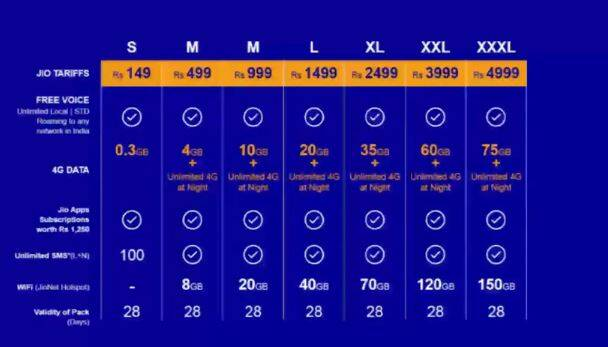 Reliance Jio, Reliance Jio 4G, jio launch, Reliance Jio 4G launch, Jio launch, Jio 4G launch, Reliance Jio 4G launch date, Reliance Jio 4G Sim, when is jio launching, jio launch data, jio, jio 4G launch date, Reliance Jio launch date, reliance AGM, technology, technology news