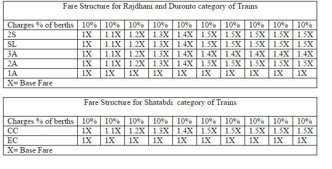 Dynamic fare system in Rajdhani, Duronto and Shatabdi trains from 9 September