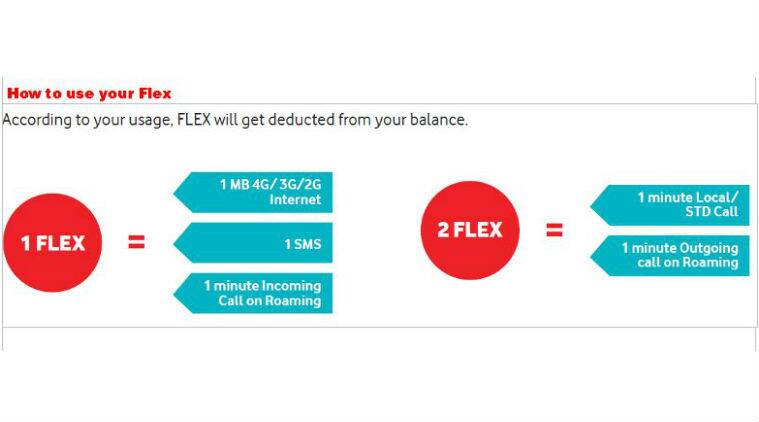 Vodafone unveils FLEX plans for pre-paid users across ...