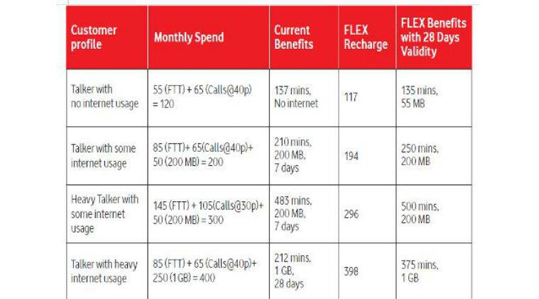 Vodafone, Vodafone flex, Vodafone new flex plan, Vodafone flex plan details, Vodafone flex for prepaid, how to activate Vodafone flex, Vodafone data packs, Vodafone voice call charges, Vodafone recharge, Reliance Jio, Jio 4G, smartphones, technology, technology news
