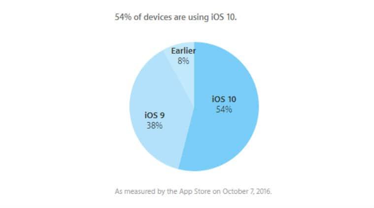 Apple, ios 10, ios 10 installs, ios 10 update,  iOS 10 adoption rate, iOS 10 adoption, iphone, iphone 7, ios 10 features, iphone 7 plus, iphone 7 discounts, technology, technology news
