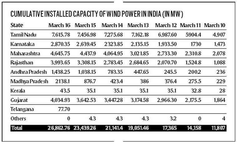 renewable energy, renewable power generation, renewable sources, union power minister, piyush goyal, penality on renewable energy, latest news, india news, indian express