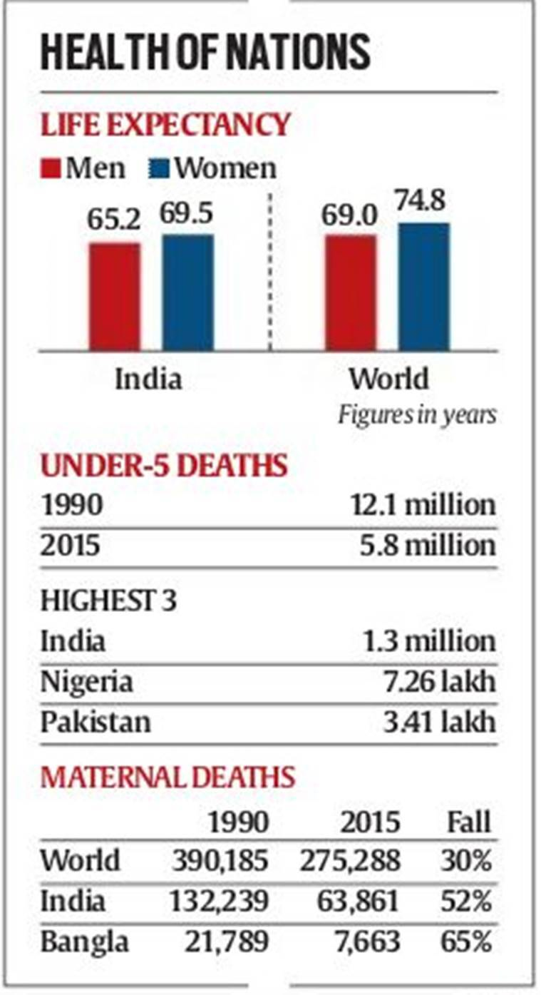 india under 5 mortality rate, Global Burden of Disease 2015, child deaths, stillbirth, maternal deaths, maternal mortality in india, india maternal mortality, millenium development goals, india millenium development goals, Janani Suraksha Yojana, india news, indian express,