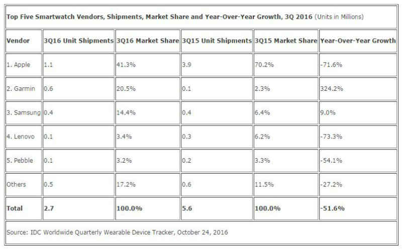 Apple Watch, smartwatch sales, smartwatch shipments, smartwatch shipment decline, smartwatch sales decline, Apple Watch Nike+, smartwatches, smartwatch sales, IDC smartwatch numbers, wearables, Apple Watch OS, Android Wear 2.0, tech news, technology