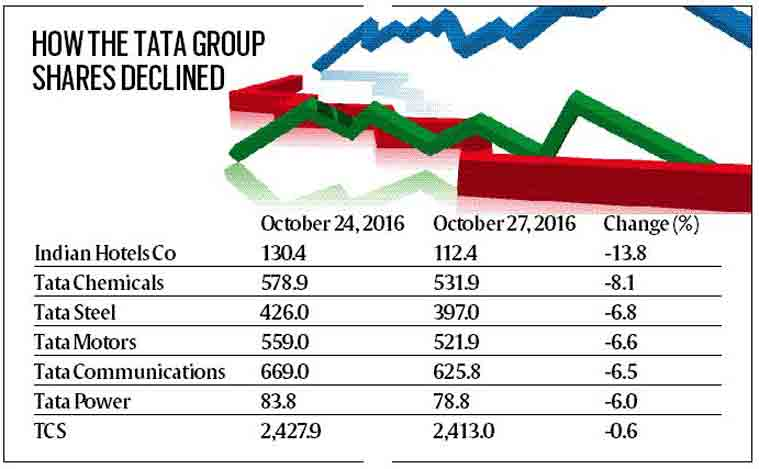 tata group companies Tata motors, titan company & tata steel come in at second, third & fourth slots   tata group's most valuable company is tcs.