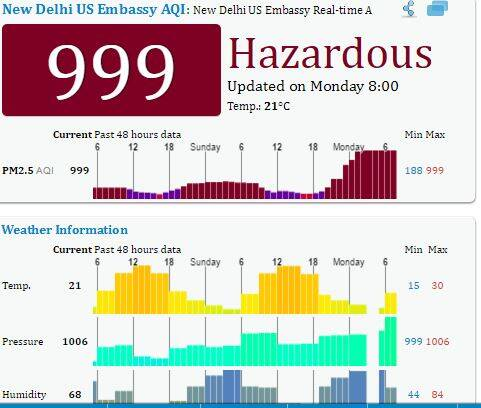 air pollution, diwali, diwali pollution, delhi smog, smog in delhi, smog, air pollution after diwali, pollution level, rising air pollution, diwali pollution, pm 2.5, pm 10, particulate matter, delhi air pollution, lucknow air pollution, ahmedabad air pollution, diwali pollution, firecracker pollution, india news, indian express news