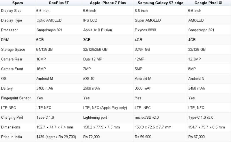OnePlus 3T Comparison Launch Compared Specifications Vs IPhone 7Plus