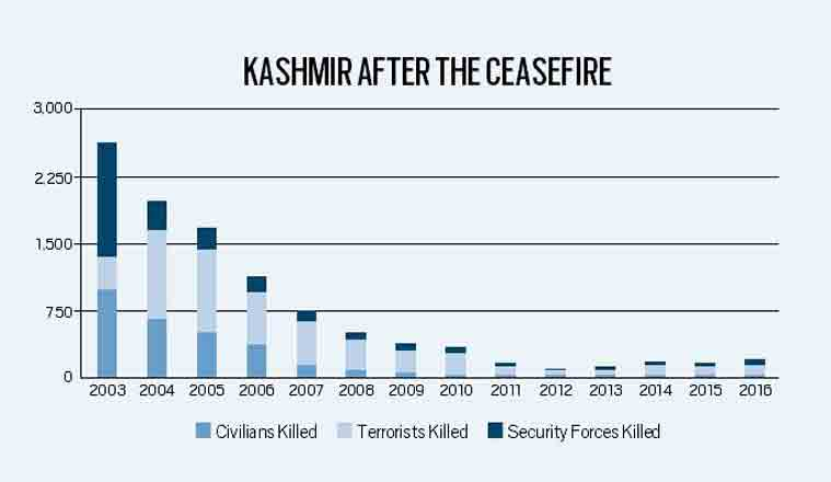 line of control, pakistan, pakistan india loc, pakistan firing loc, pakistan loc, jammu kashmir unrest, terrorism, india pakistan relation, Pm Modi, indian express