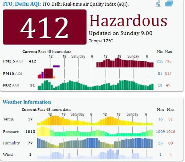 Effects of air pollution in delhi