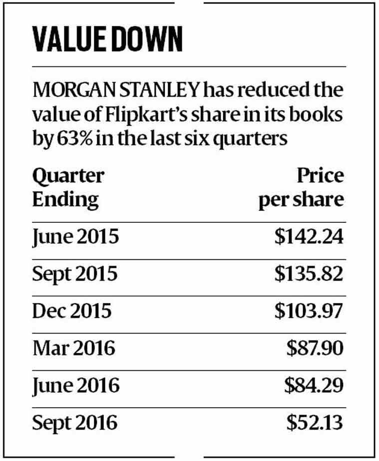 Morgan Stanley Slashes Flipkart's Valuation By 38 Percent