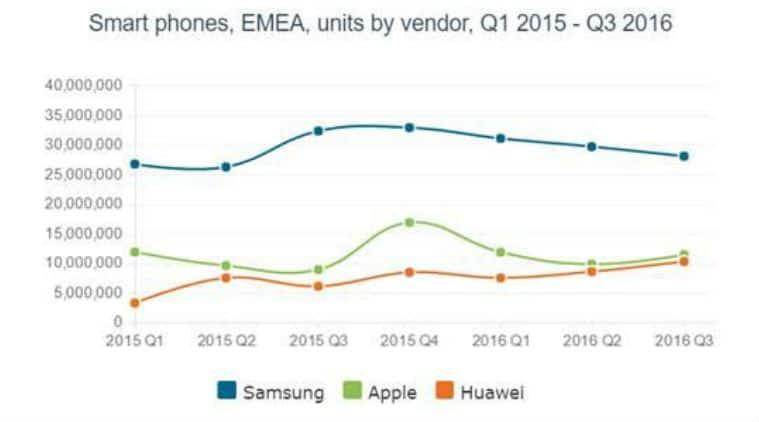 Huawei, Huawei sales, Canalys, Huawei shipments, Huawei q3 shipments, Huawei P9, Leica, Huawei smartphones, Huawei results, technology, technology news