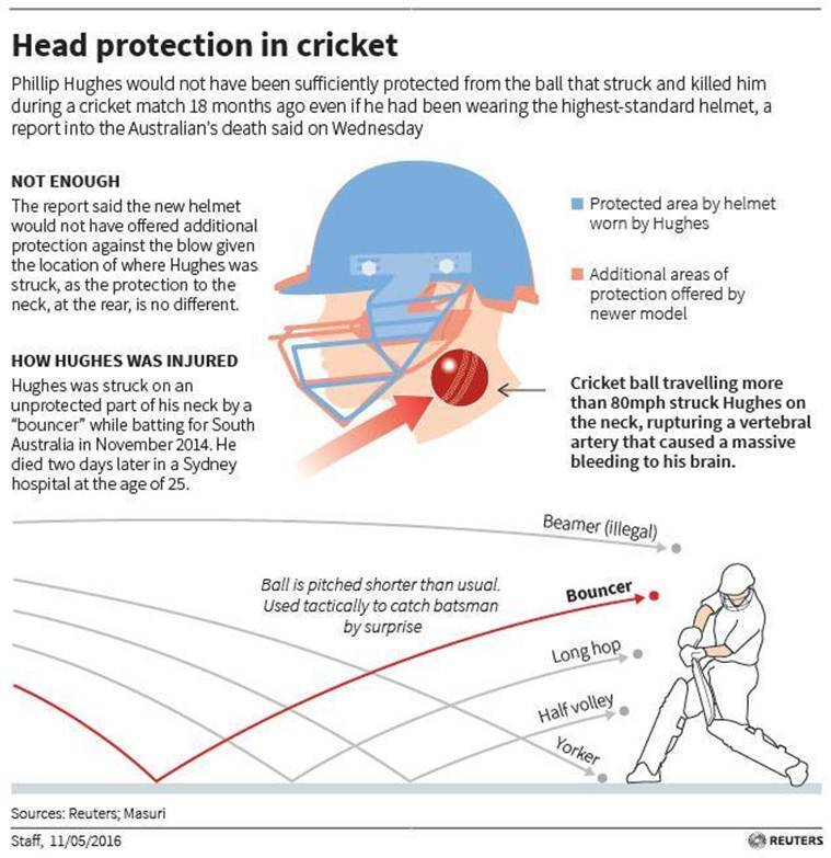 Diagram comparing the area of head protection offered by Australian and British standard helmet in cricket.
