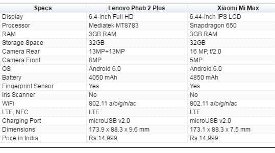 Lenovo, lenovo phab 2 plus, phab2 plus, phab2 plus comparison, phab 2 plus vs mi max, xiaomi, xiaomi mi max, mi max vs phab 2 plus, smartphone, android, technology, technology news