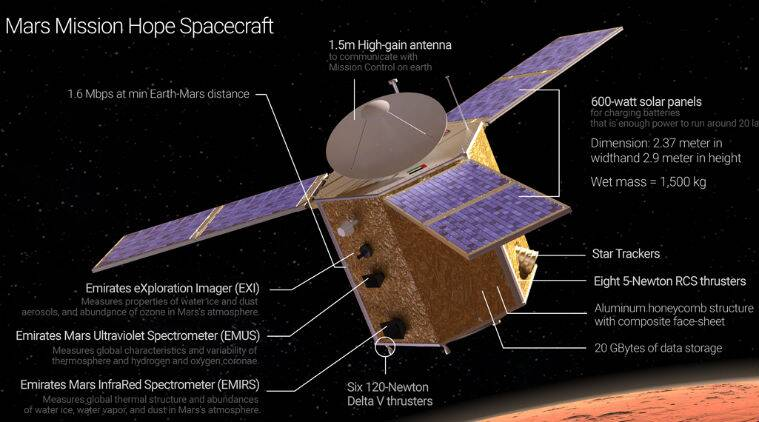 NASA, US space agency, UAE space agency, Hope Mars spacecraft, NASA UAE umbrella agreement, UAE Mars probe, Mohammad Bin Rashid Space Centre, MBRSC, technology, technology news