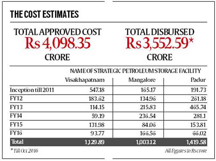 Crude Oil Reserves Filling The Strategic Gap The Indian Express