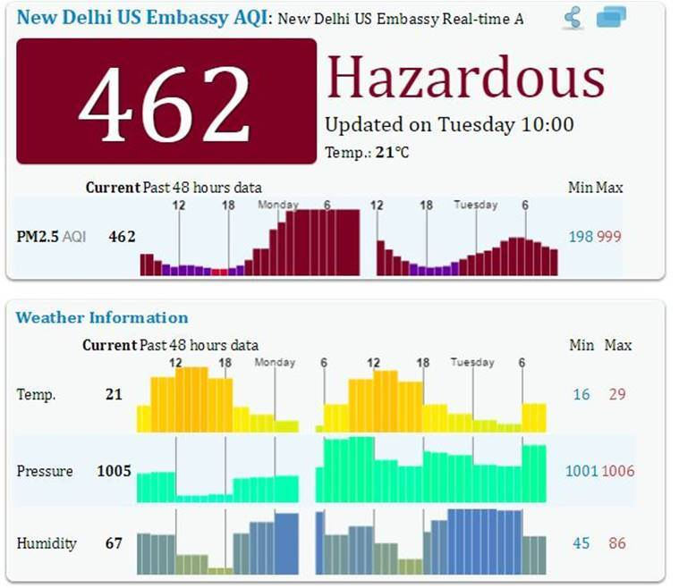 air pollution, pollution, smog, delhi smog, diwali pollution, pollution diwali, pollution today, india news, indian express, air pollution, diwali, diwali pollution, delhi smog, smog in delhi, smog, air pollution after diwali, pollution level, rising air pollution, diwali pollution, pm 2.5, pm 10, particulate matter, delhi air pollution, lucknow air pollution, ahmedabad air pollution, diwali pollution, firecracker pollution, india news, indian express news