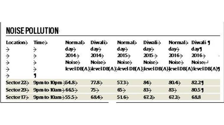 chandigarh, chandigarh news, chandigarh pollution, chandigarh smog, noise pollution chandigarh, chandigarh diwali, diwali noise pollution, diwali air pollution, diwali air quality, india news, indian express