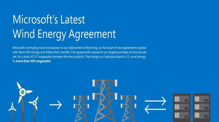 Microsoft, Microsoft datacenter, Microsoft datacentre wind energy, Microsoft,greener datacentre, Microsoft Cheyenne datacentre, technology, technology news